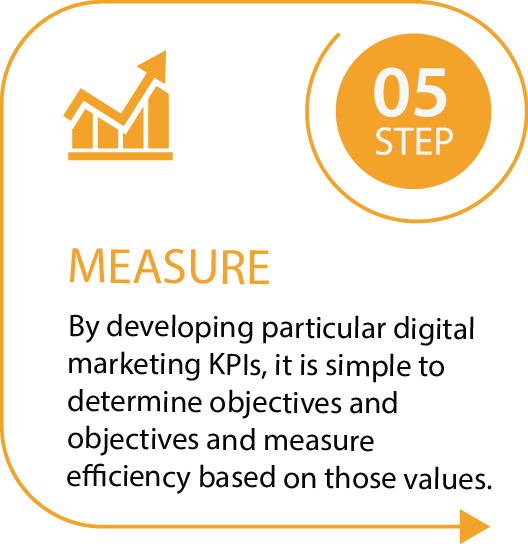 Measure - Marketing Beku
