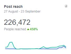MarketingBeku Casestudy Facebook Post Reach