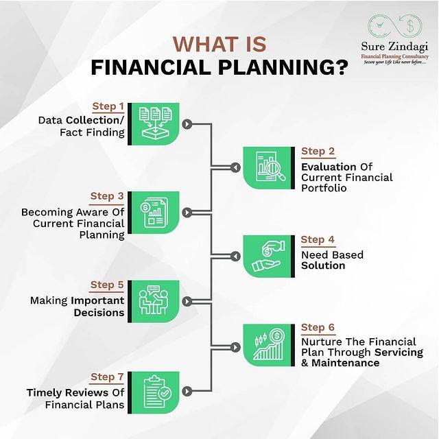 Financial Planning Creative
